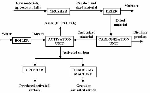 What Is Activated Carbon And How To Make Activated Carbon
